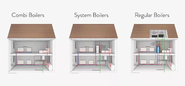 Different Types of Boiler: What Are the Options Available?